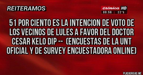 Placas Rojas - 51 POR CIENTO ES LA INTENCION DE VOTO DE LOS VECINOS DE LULES A FAVOR DEL DOCTOR CESAR KELO DIP --  (ENCUESTAS DE LA UNT 0FICIAL Y DE SURVEY ENCUESTADORA ONLINE)