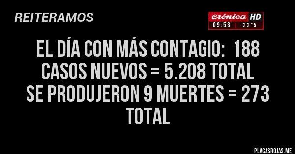 Placas Rojas - El día con más contagio:  188 casos nuevos = 5.208 Total Se produjeron 9 muertes = 273 Total